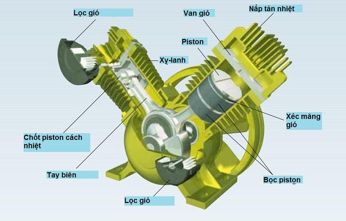 cấu tạo máy nén khí piston không dầu