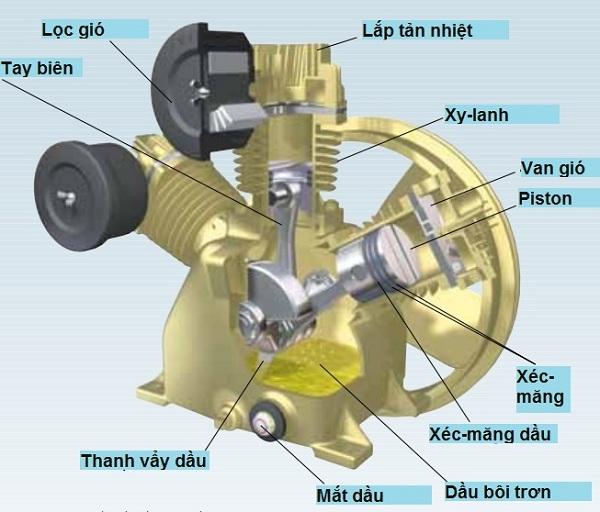 cấu tạo đầu nén máy nén khí dùng dầu bôi trơn