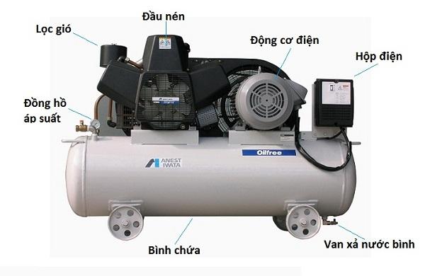 Hướng dẫn sử dụng máy nén khí piston
