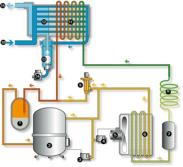 sơ đồ cấu tạo của máy tách ẩm khí nén, máy sấy khí dùng gas