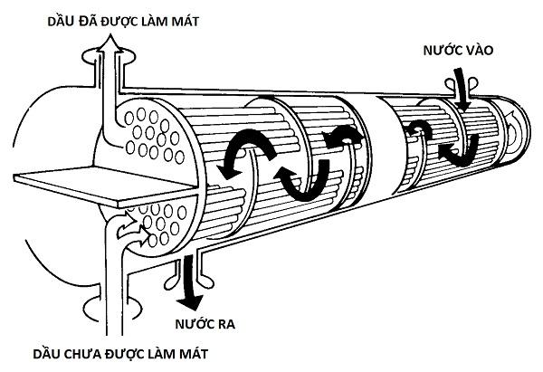 sinh hàn của máy nén khí làm mát bằng nước