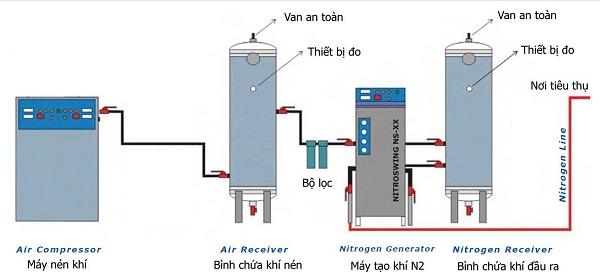 Máy nén khí dùng cho hệ thống chiết xuất khí ni-tơ bơm lốp xe
